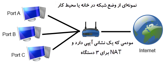 وضع شبکه و NAT